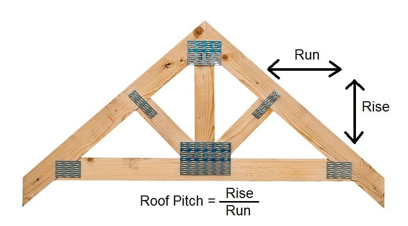 Shed Roof Pitch - Rise over Run