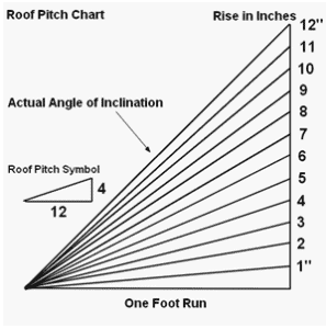 roof_pitch_chart