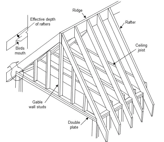 Gable Style Roof